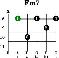 Guitar Chord Cm  C sharp minor at CHORDC