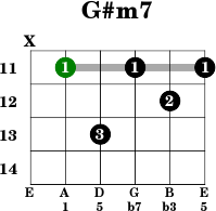 Open g tuning guitar