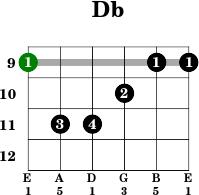 Db - Guitar C Flat Major Scale