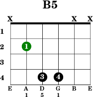 chord name b 5 chord family other open string chord no moveable chord ...