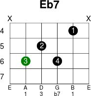 Eb7 chord guitar