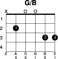guitare g/b
