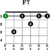 Name of guitar chords