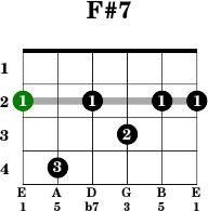 Easy f m guitar chord