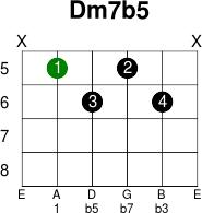 dm7b5 guitar. Black Bedroom Furniture Sets. Home Design Ideas