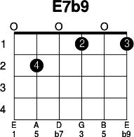 E Flat 7 Guitar Chord E7b9 - Guitar