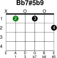 B Flat 7 Guitar Chord Bb7#5b9 - Guitar