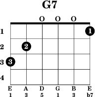 G 7 Chord Guitar G7 - Guitar