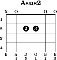 Guitar chords diagrams