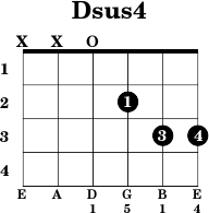 How to play the Dsus4 chord  Beginner guitar lesson