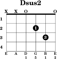 How to Play Dsus Chord on Acoustic Guitar  D Suspended Chord