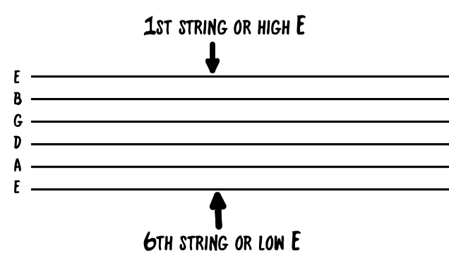 Basic Guitar Tab Stave