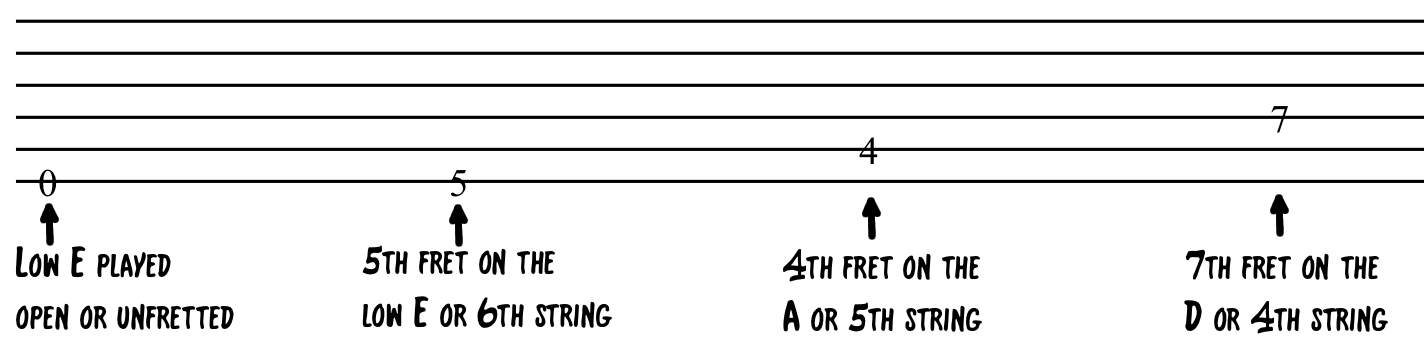 Guitar Tab Stave with frets
