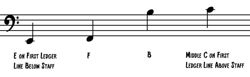 Bass Clef Ledger Lines