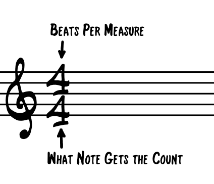Time Signature Explanation