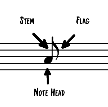 Note Components