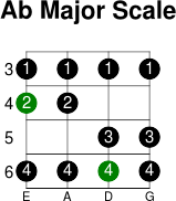 Ab major scale