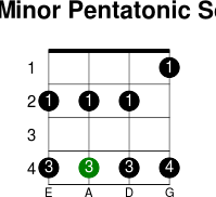 C  minor pentatonic scale