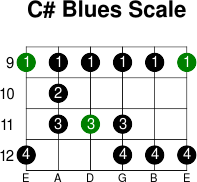 C  blues scale