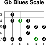 Gb blues scale