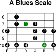 A blues scale