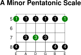 A Minor Pentatonic Scale - Guitar