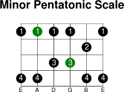 5thstring minor pentatonic scale