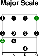4thstring major scale