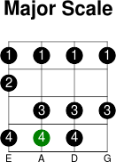3thstring major scale