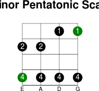 4thstring minor pentatonic scale
