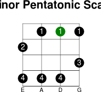 2thstring minor pentatonic scale