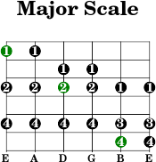 6thstring major scale
