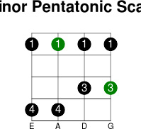 3thstring minor pentatonic scale