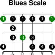 6thstring blues scale
