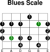 5thstring blues scale