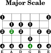 5thstring major scale