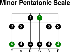 6thstring minor pentatonic scale