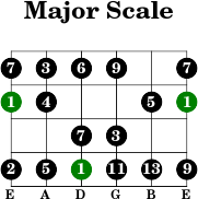 6thstring major intervals scale