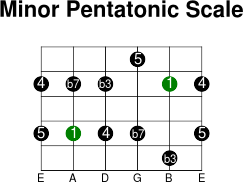 5thstring minor pentatonic intervals scale
