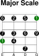 4thstring major intervals scale