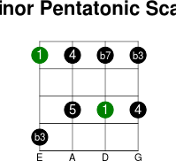 4thstring minor pentatonic intervals scale