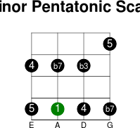 3thstring minor pentatonic intervals scale