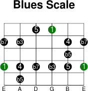 6thstring blues intervals scale