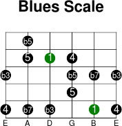 4thstring blues intervals scale