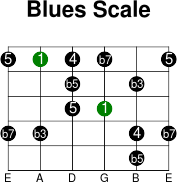 5thstring blues intervals scale