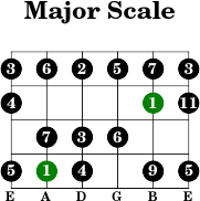 5thstring major intervals scale