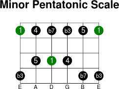 6thstring minor pentatonic intervals scale